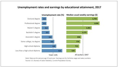 chart showing unemployment rates and earings bty educational attainment in 2017